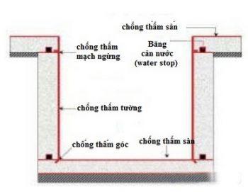 chong tham ho thang may